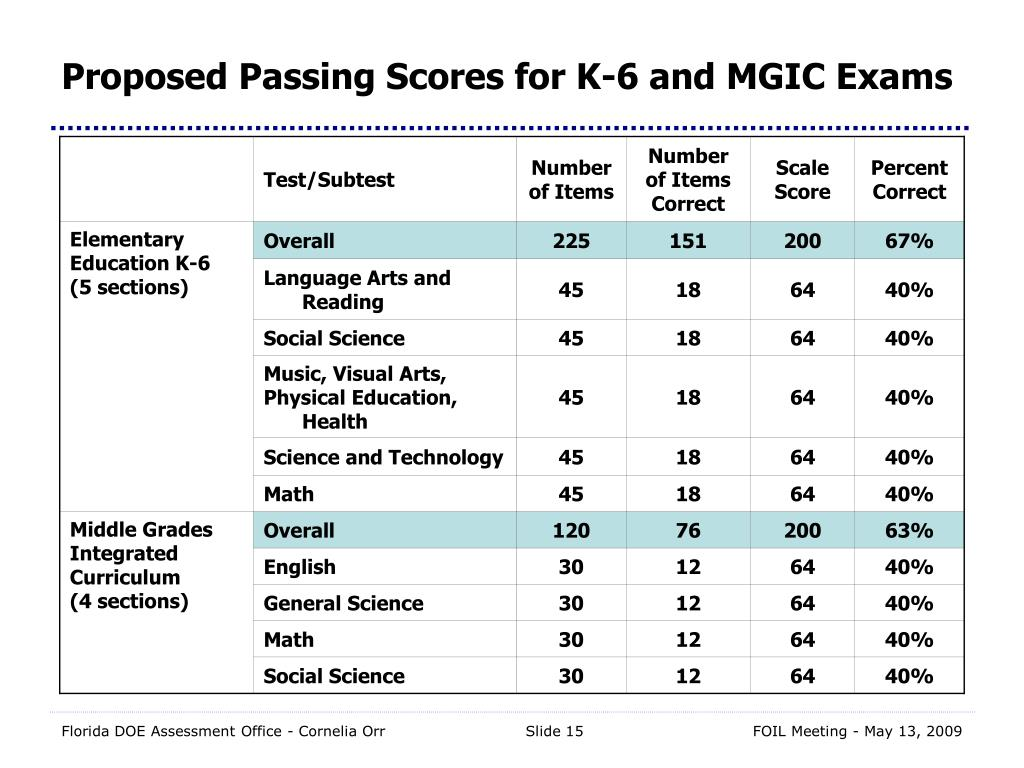 Proposed Passing Scores for K-6 and MGIC Exams