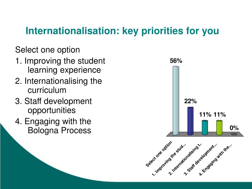 Internationalisation: key priorities for you