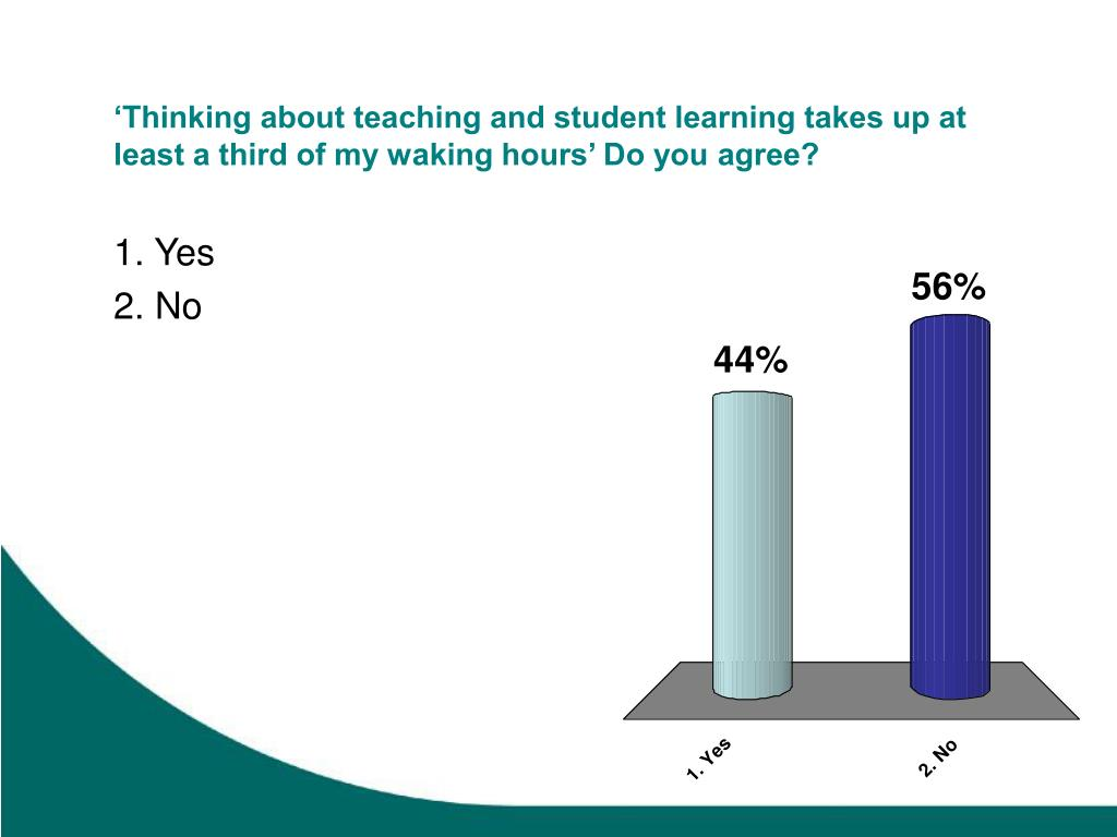 'Thinking about teaching and student learning takes up at least a third of my waking hours' Do you agree?