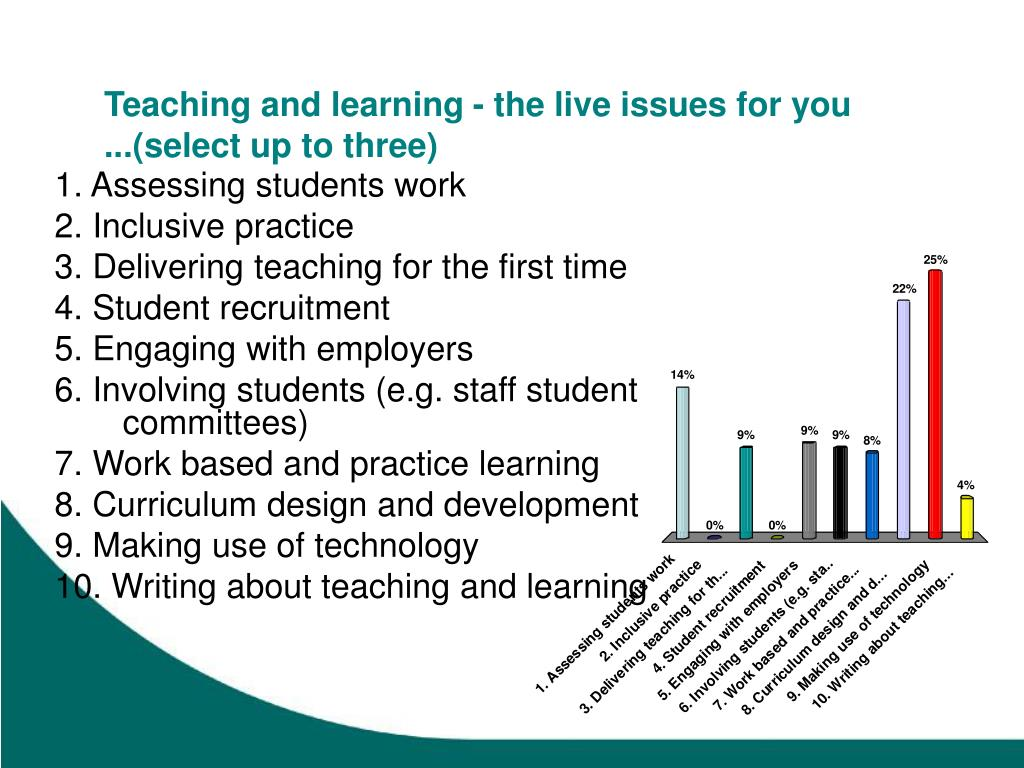 Teaching and learning - the live issues for you ...(select up to three)
