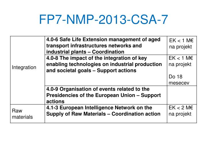 FP7-NMP-2013-CSA-7