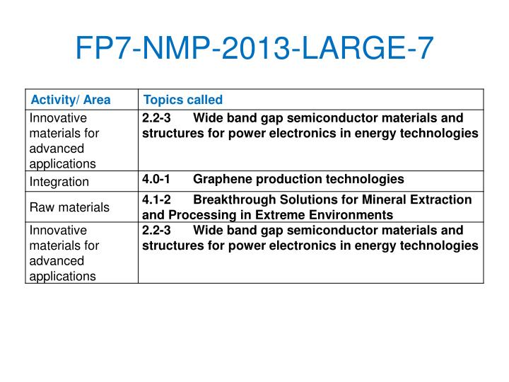 FP7-NMP-2013-LARGE-7