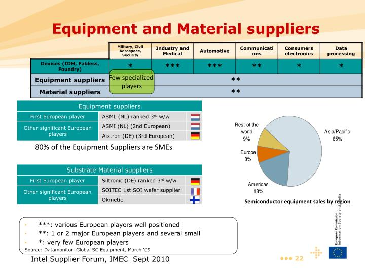 Equipment and Material suppliers