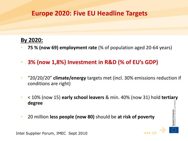 Europe 2020: Five EU Headline Targets