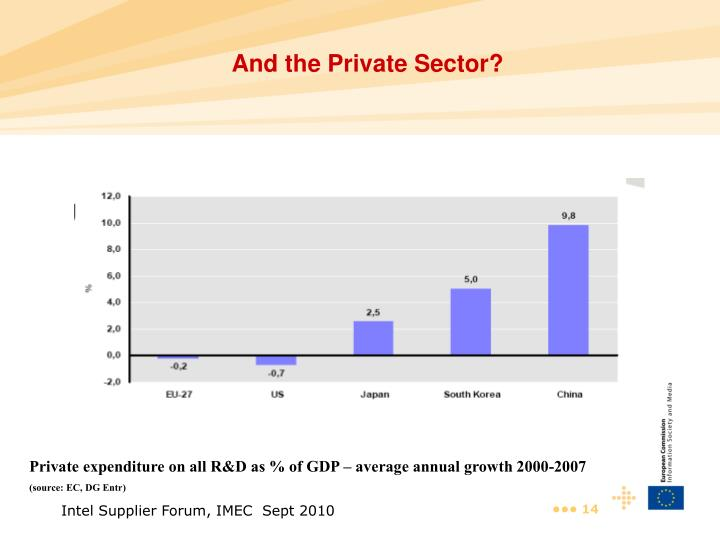 And the Private Sector?