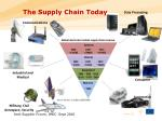 the supply chain today