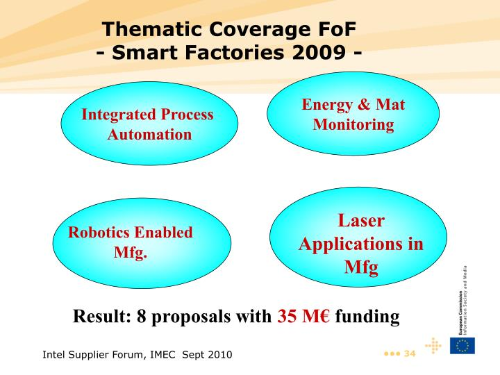 Thematic Coverage FoF