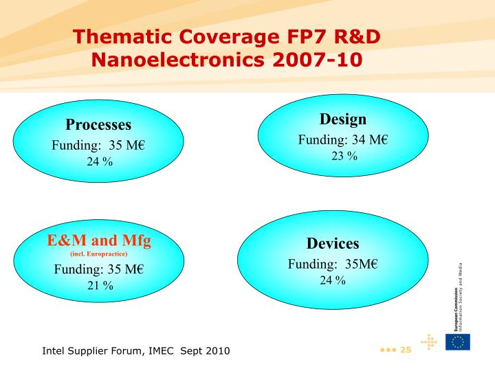Thematic Coverage FP7 R&D Nanoelectronics 2007-10
