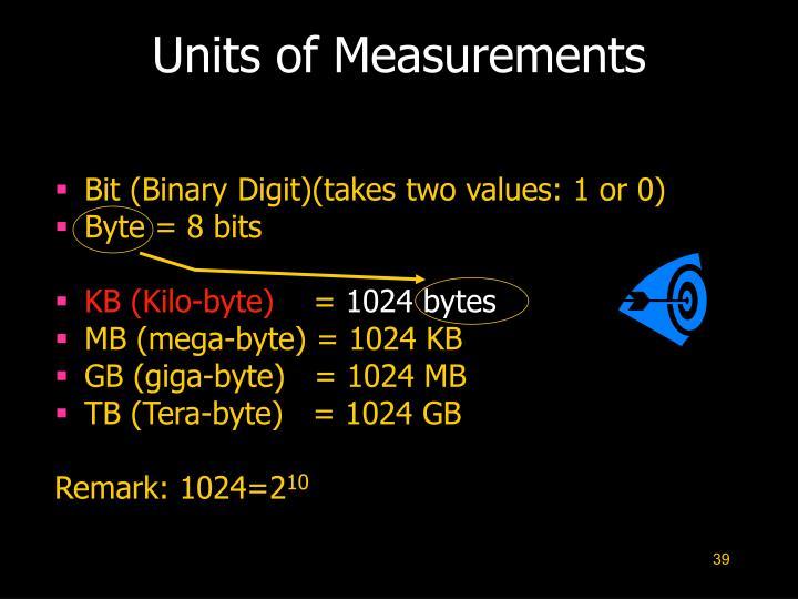 Units of Measurements