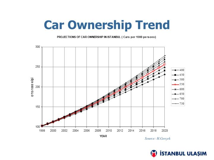 Car Ownership Trend