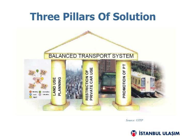 Three Pillars Of Solution
