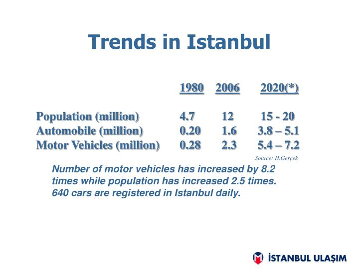 Trends in Istanbul