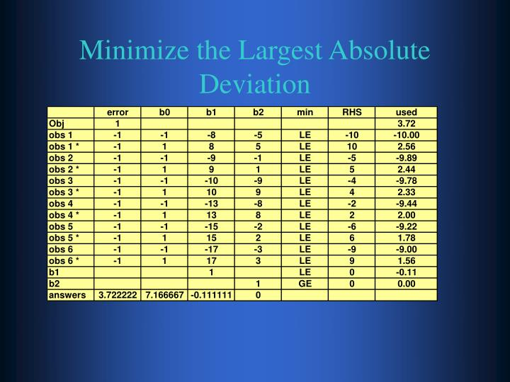 Minimize the Largest Absolute Deviation