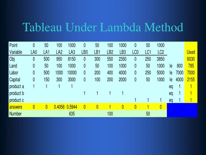Tableau Under Lambda Method