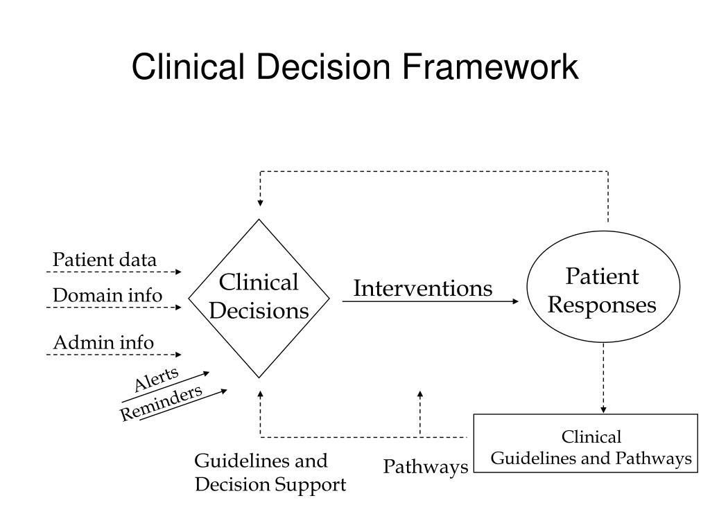 Clinical Decision Framework