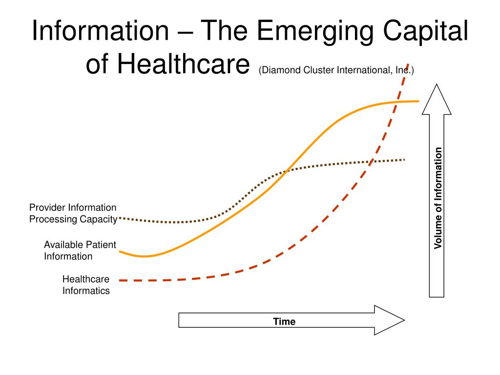 Information – The Emerging Capital of Healthcare