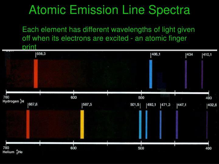 Atomic Emission Line Spectra