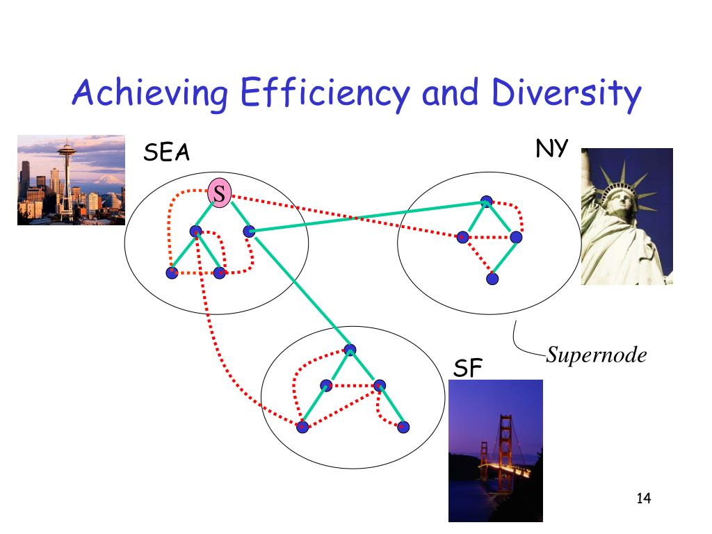 Achieving Efficiency and Diversity