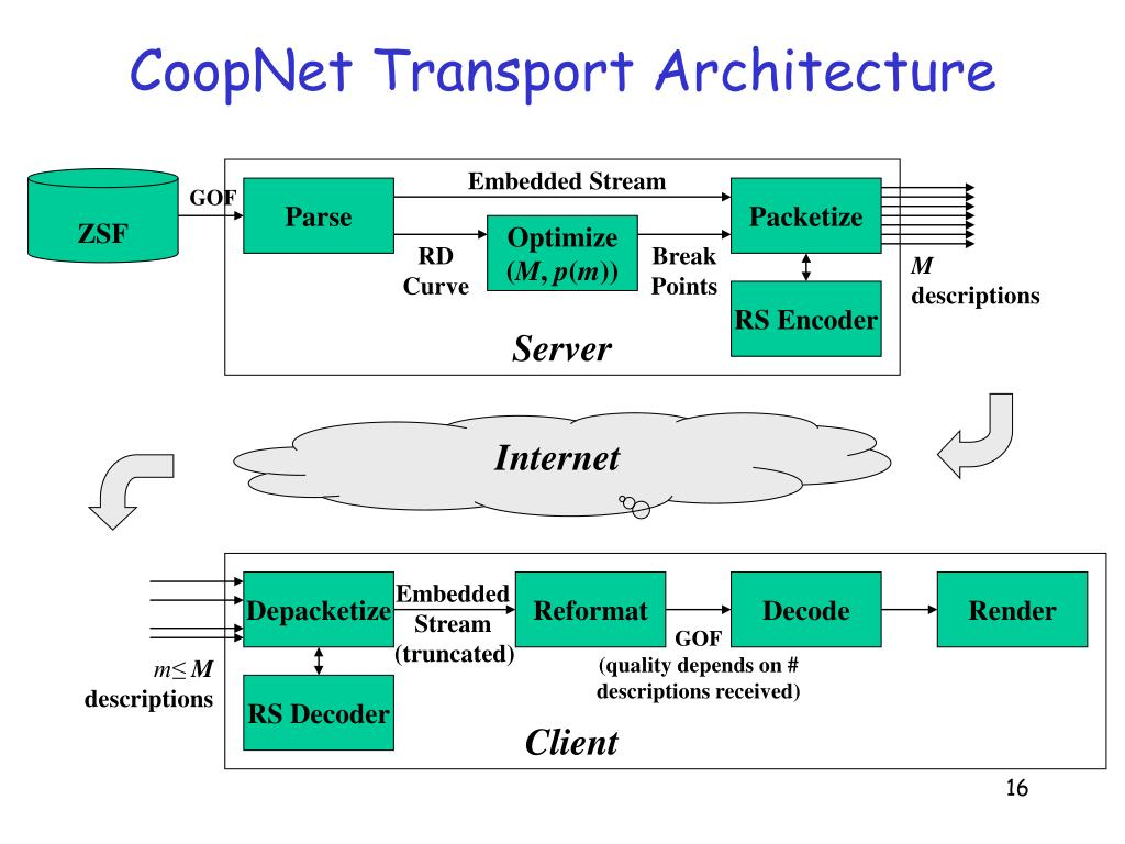 CoopNet Transport Architecture