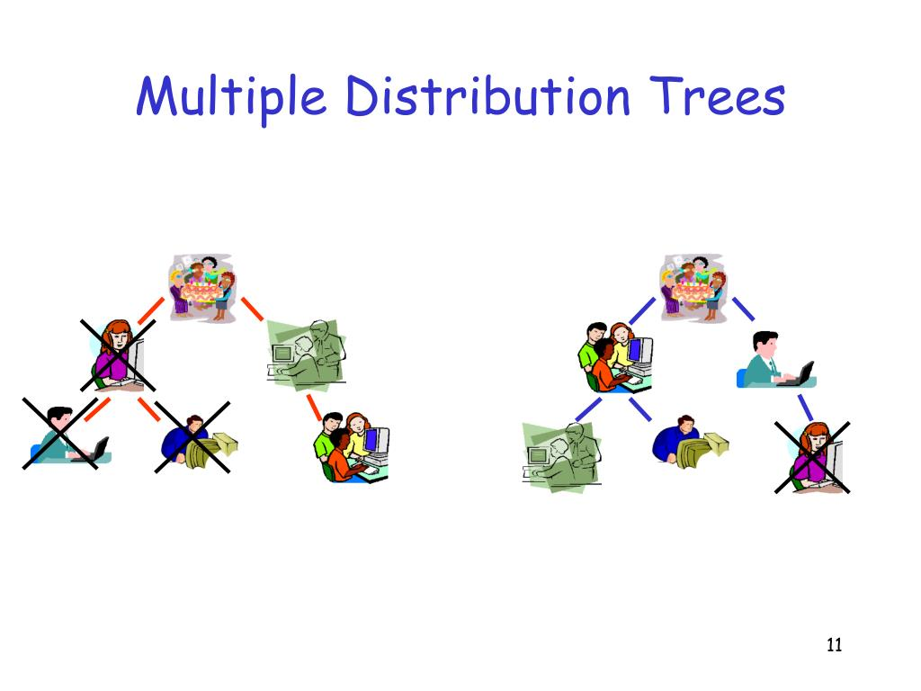 Multiple Distribution Trees