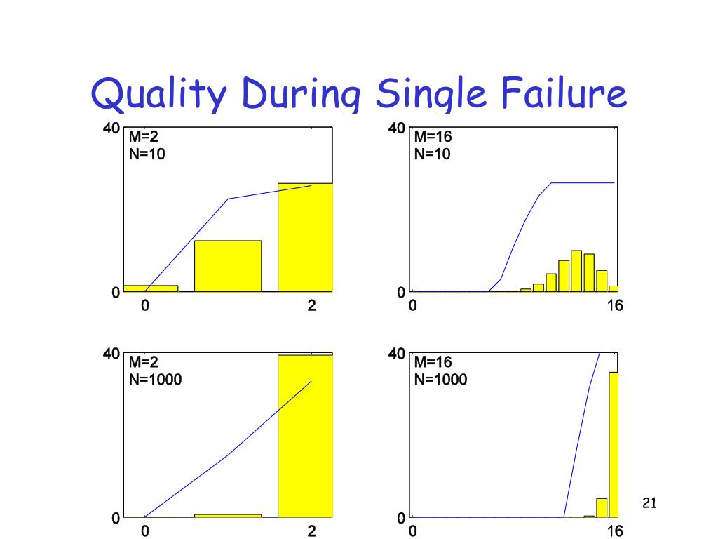 Quality During Single Failure