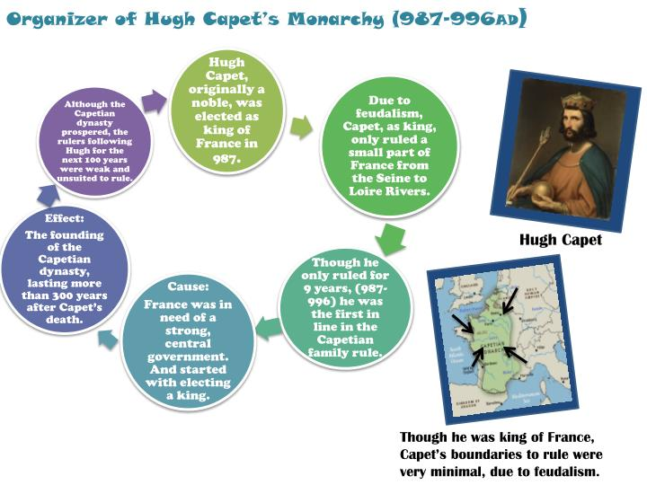 Organizer of Hugh Capet's Monarchy (987-996