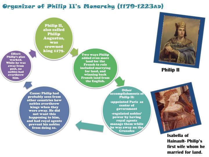 Organizer of Philip II's Monarchy (1179-1223