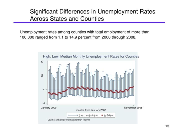 Significant Differences in Unemployment Rates Across States and Counties