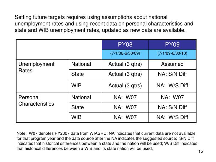 Setting future targets requires using assumptions about national unemployment rates and using recent data on personal characteristics and state and WIB unemployment rates, updated as new data are available.