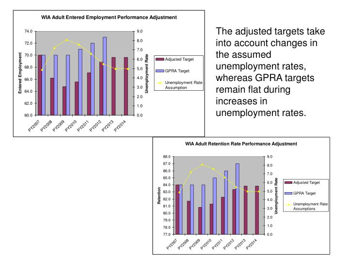 The adjusted targets take into account changes in the assumed unemployment rates, whereas GPRA targets remain flat during increases in unemployment rates.