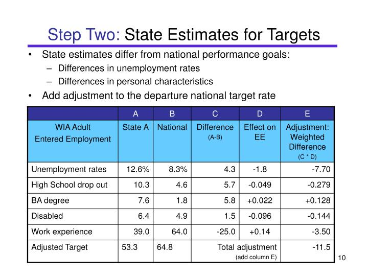 State estimates differ from national performance goals: