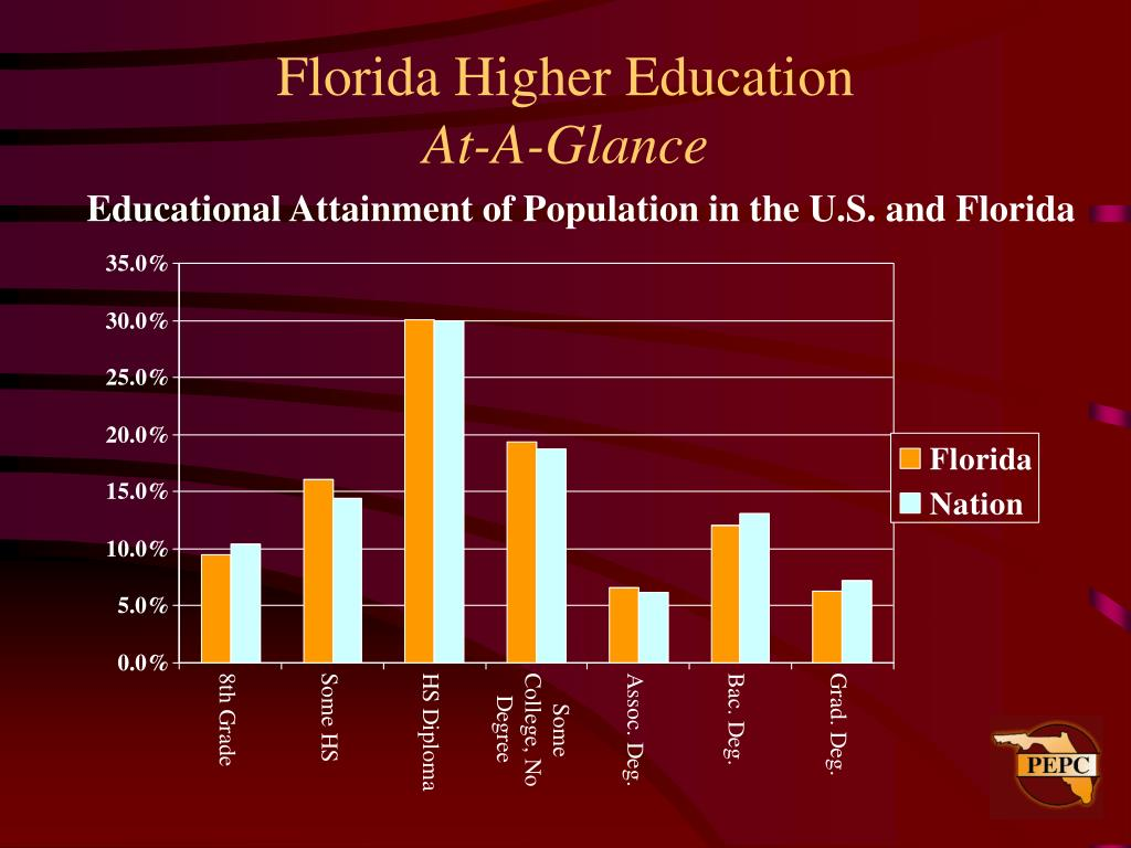 Florida Higher Education
