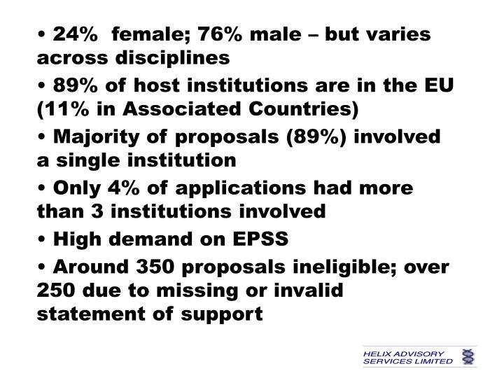• 24%  female; 76% male – but varies across disciplines