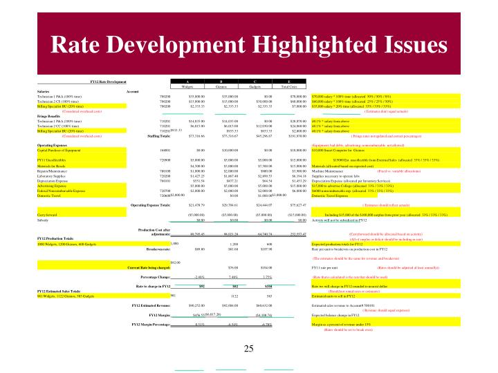 Rate Development Highlighted Issues