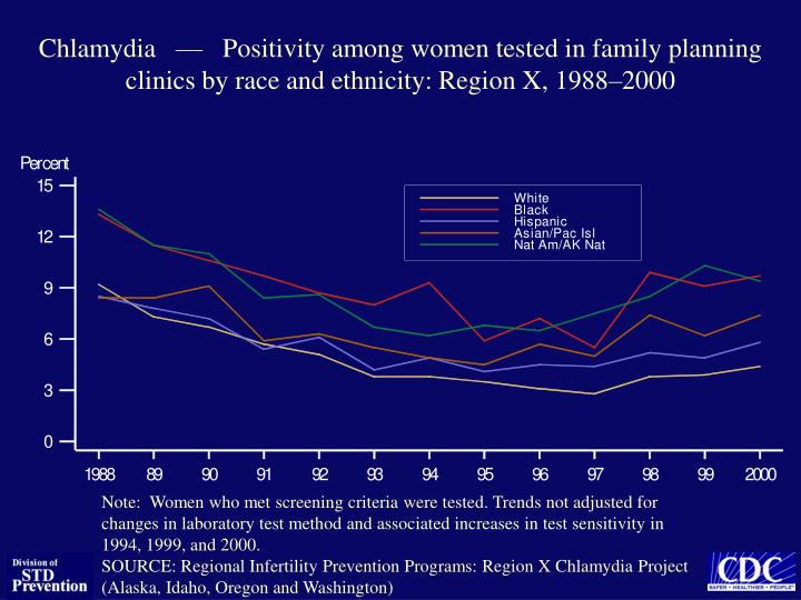 Chlamydia   —   Positivity among women tested in family planning clinics by race and ethnicity: Re...
