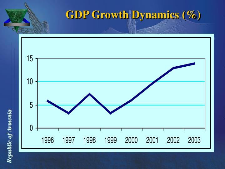 GDP Growth Dynamics (%)