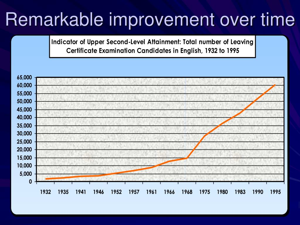 Remarkable improvement over time