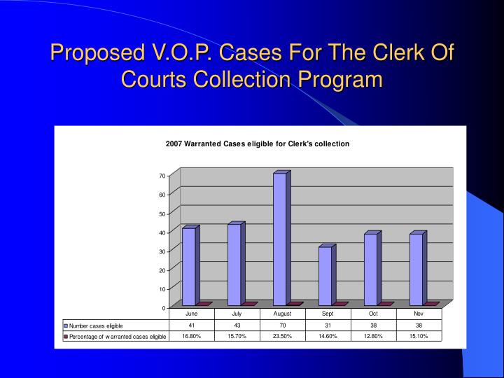 Proposed V.O.P. Cases For The Clerk Of Courts Collection Program
