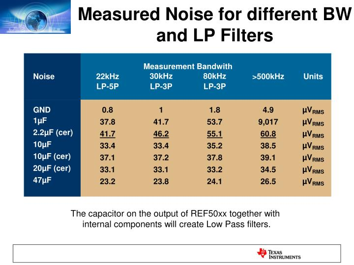 Measured Noise for different BW and LP Filters