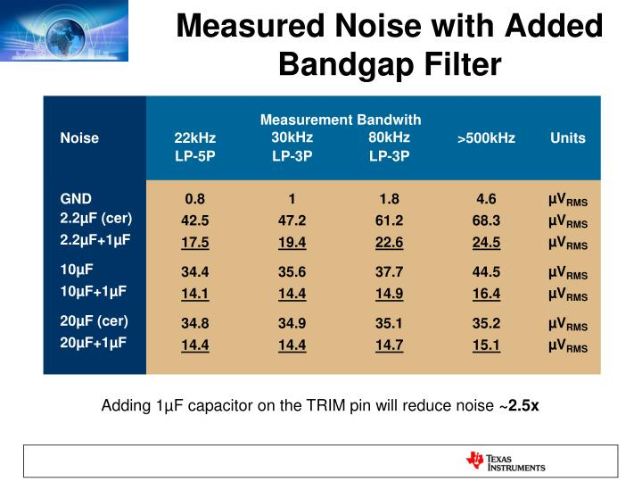 Measured Noise with Added Bandgap Filter