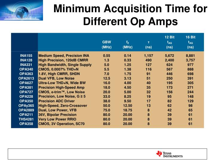 Minimum Acquisition Time for Different Op Amps