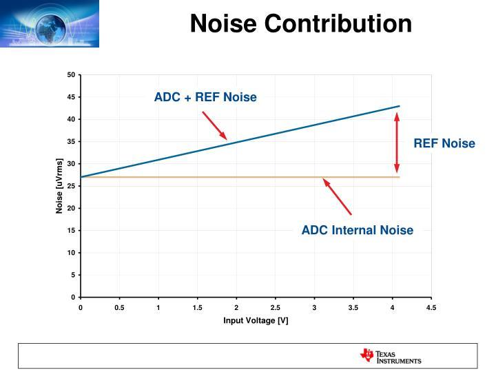 Noise Contribution
