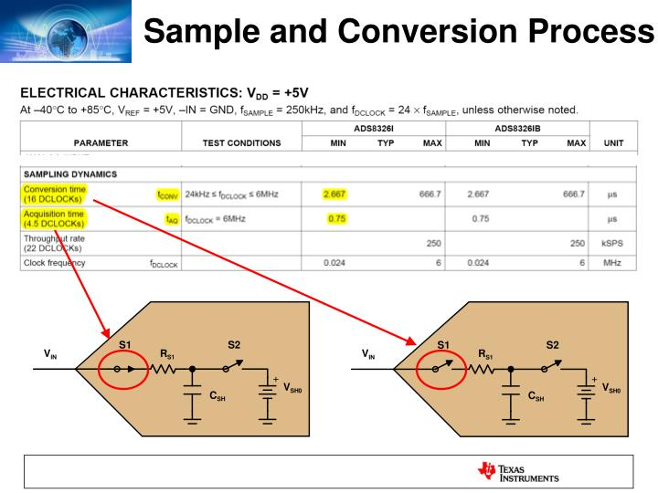 Sample and Conversion Process