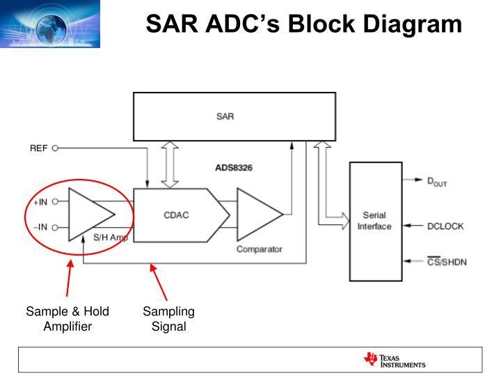 SAR ADC's Block Diagram