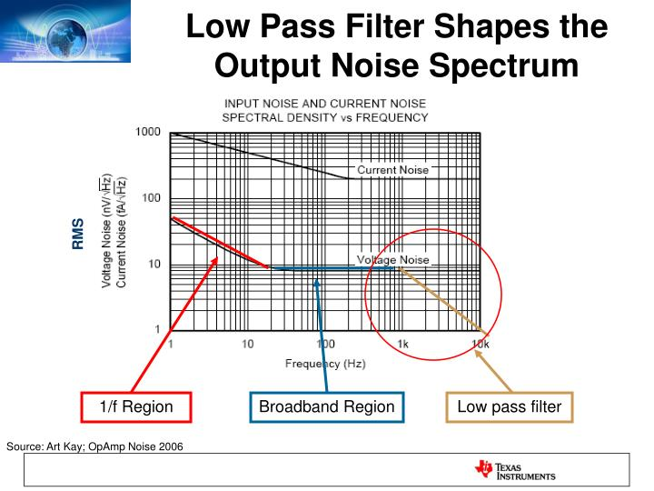 Low Pass Filter Shapes the Output Noise Spectrum