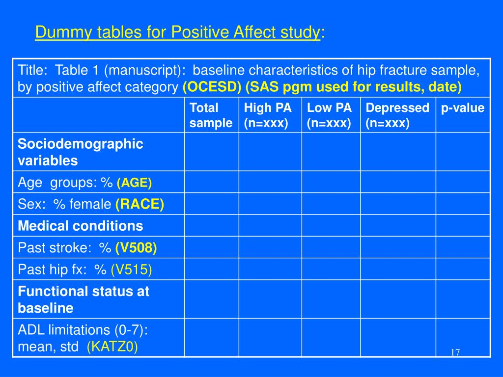 Dummy tables for Positive Affect study