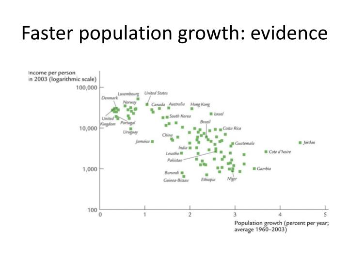 Faster population growth: evidence