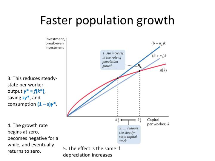 Faster population growth