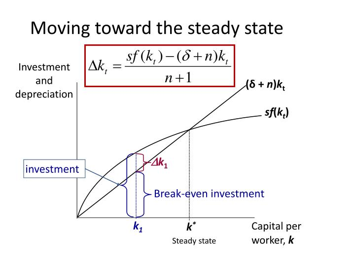 Investment and depreciation
