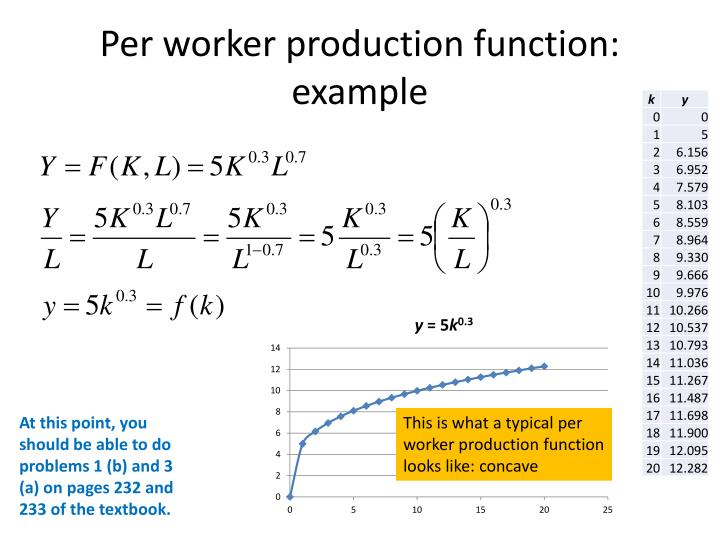 Per worker production function: example